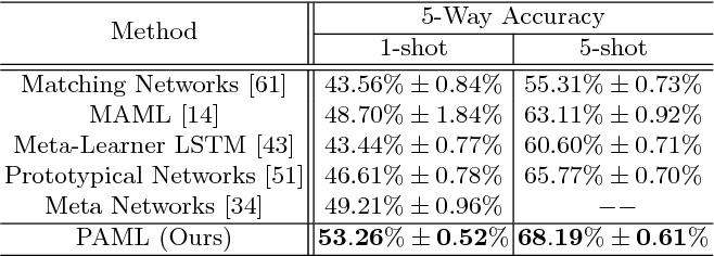 Table 1 from Few-Shot Human Motion Prediction via Meta-learning