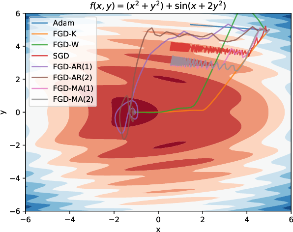 Figure 1 for Stochastic Gradient Variance Reduction by Solving a Filtering Problem