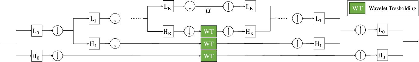 Figure 2 for Stochastic Gradient Variance Reduction by Solving a Filtering Problem