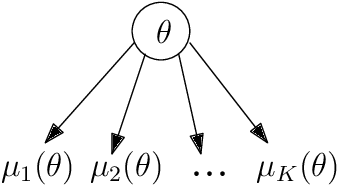 Figure 1 for Exploiting Correlation in Finite-Armed Structured Bandits