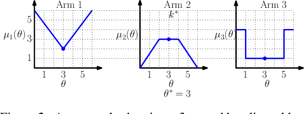 Figure 2 for Exploiting Correlation in Finite-Armed Structured Bandits