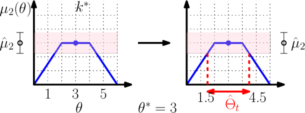 Figure 3 for Exploiting Correlation in Finite-Armed Structured Bandits