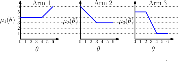 Figure 4 for Exploiting Correlation in Finite-Armed Structured Bandits