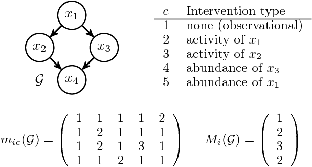 Figure 1 for Cyclic Causal Discovery from Continuous Equilibrium Data