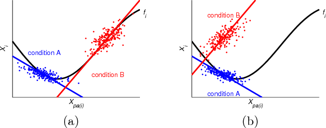 Figure 3 for Cyclic Causal Discovery from Continuous Equilibrium Data