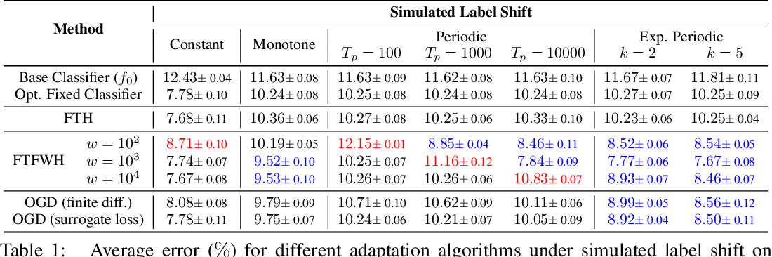 Figure 1 for Online Adaptation to Label Distribution Shift