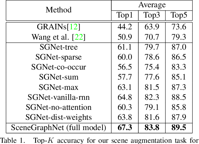 Figure 2 for SceneGraphNet: Neural Message Passing for 3D Indoor Scene Augmentation