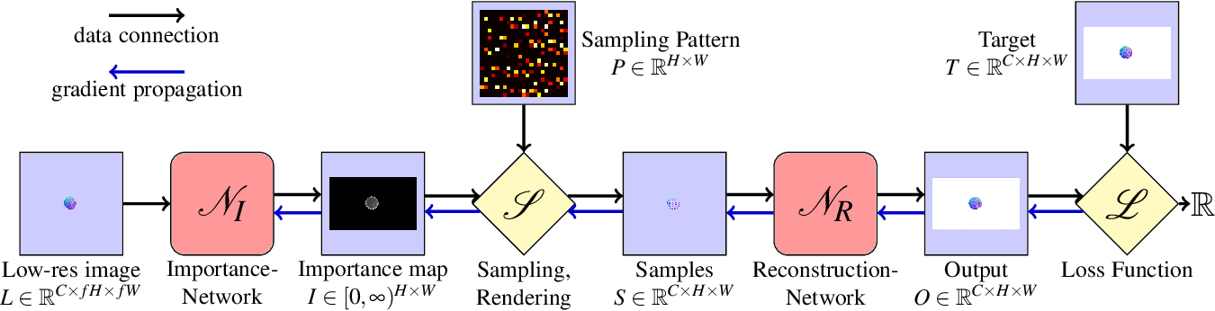 Figure 2 for Learning Adaptive Sampling and Reconstruction for Volume Visualization