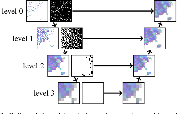 Figure 4 for Learning Adaptive Sampling and Reconstruction for Volume Visualization