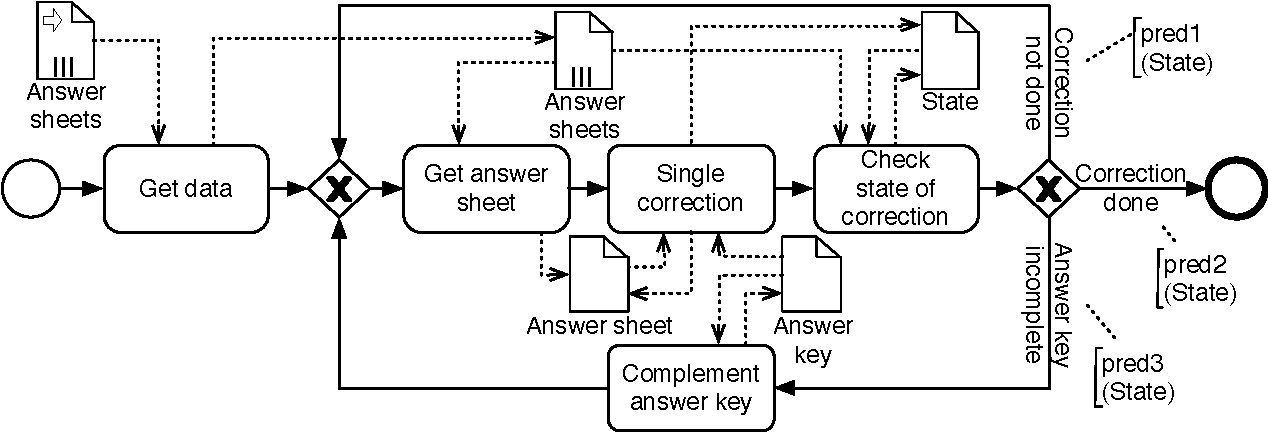 Figure 1 from detecting data flow errors in bpmn 20 semantic scholar figure 1 exam correction process diagram with data flow errors ccuart Image collections