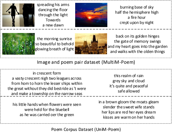 Figure 4 for Beyond Narrative Description: Generating Poetry from Images by Multi-Adversarial Training