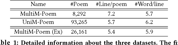 Figure 2 for Beyond Narrative Description: Generating Poetry from Images by Multi-Adversarial Training