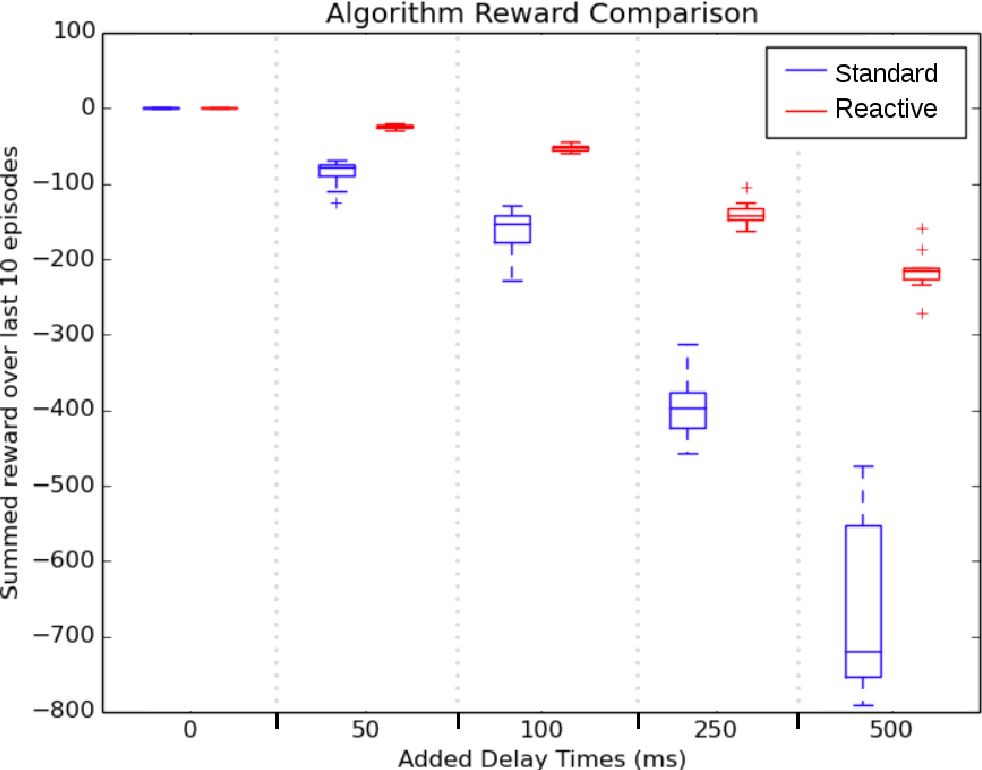 Figure 4 for Reactive Reinforcement Learning in Asynchronous Environments