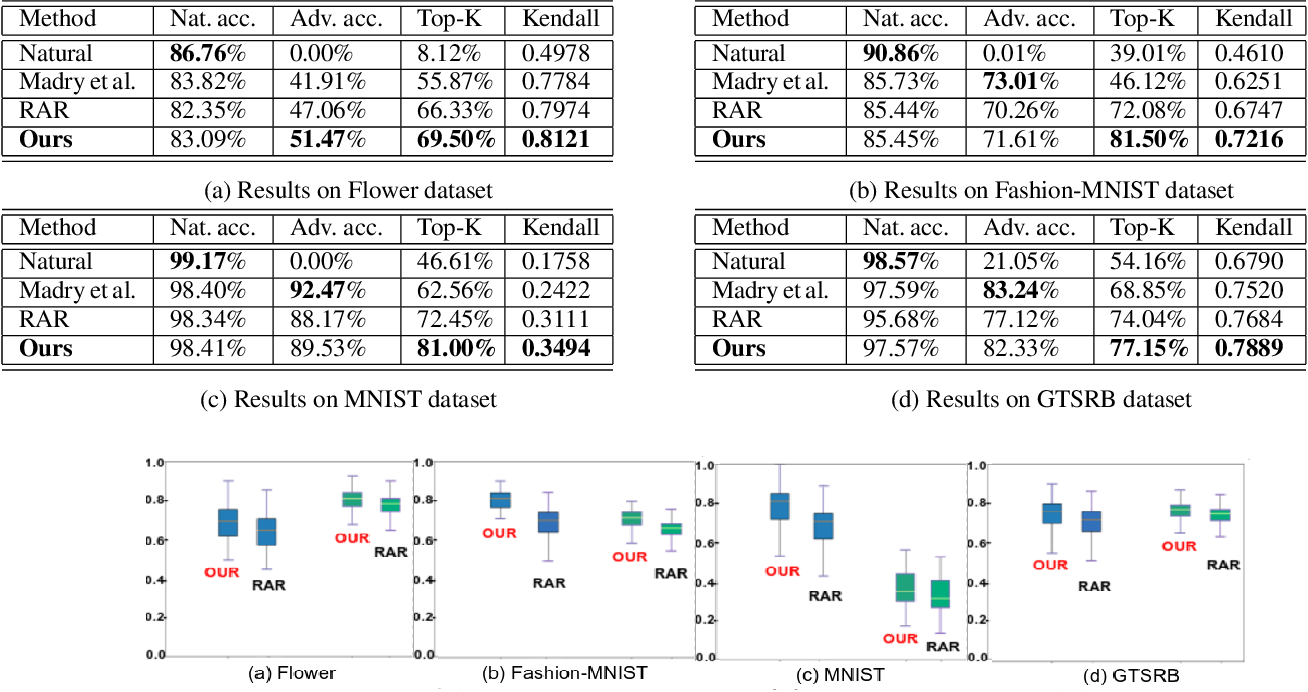 Figure 2 for Enhanced Regularizers for Attributional Robustness