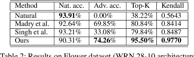 Figure 3 for Enhanced Regularizers for Attributional Robustness