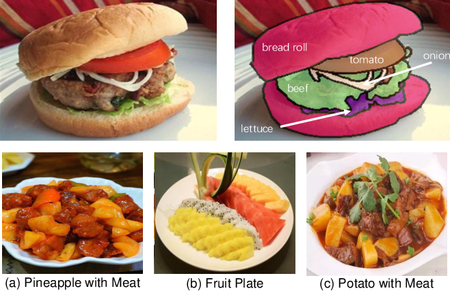 Figure 1 for A Large-Scale Benchmark for Food Image Segmentation
