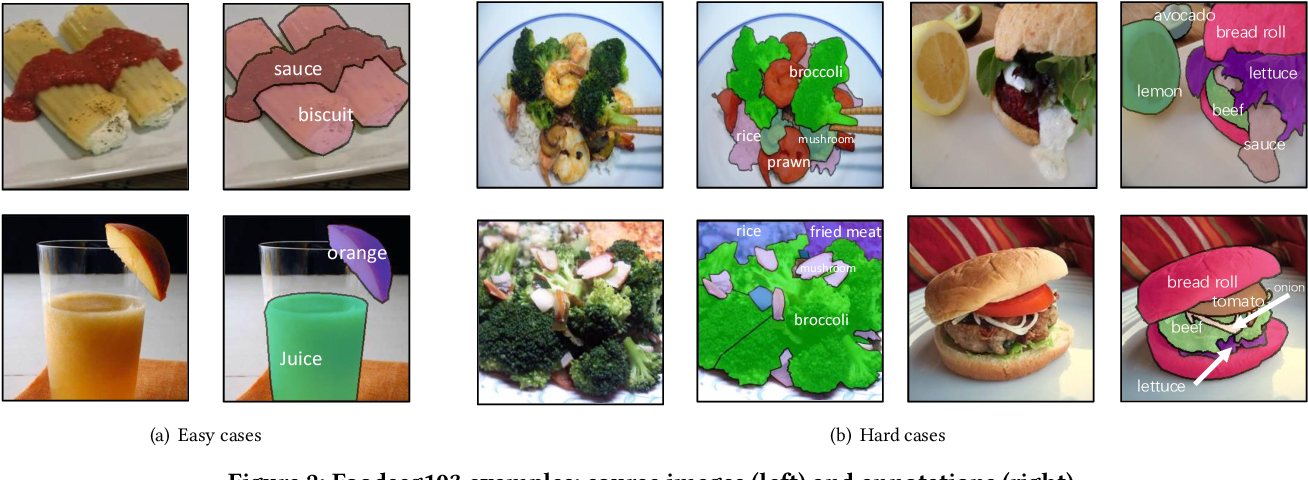 Figure 3 for A Large-Scale Benchmark for Food Image Segmentation
