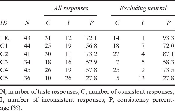 Table 2 from A case of color-taste synesthesia  - Semantic Scholar