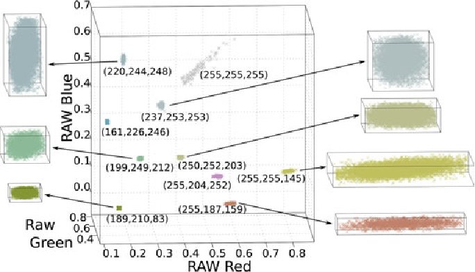 Figure 1 for Modeling Radiometric Uncertainty for Vision with Tone-mapped Color Images