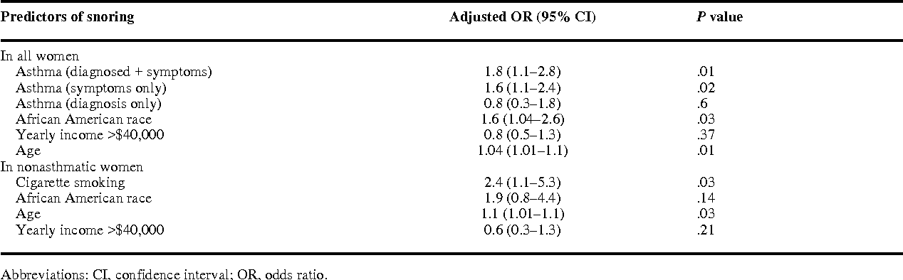 Table 3 Adjusted Analysis of Predictors of Snoring in Asthmatic and Nonasthmatic Women