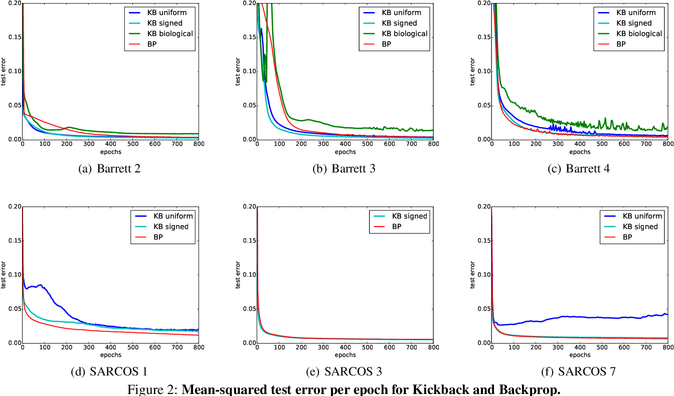 Figure 2 for Kickback cuts Backprop's red-tape: Biologically plausible credit assignment in neural networks
