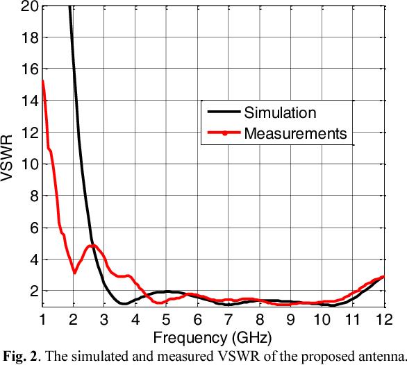 Design and analysis of super-formula-based UWB monopole antenna