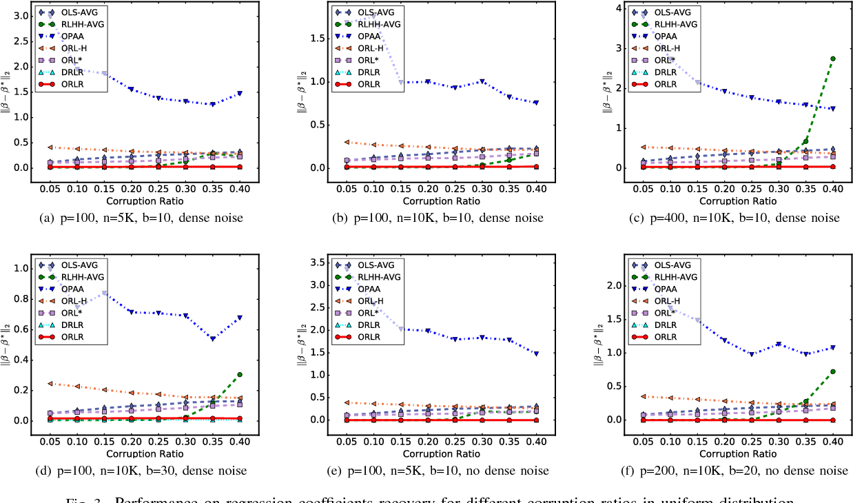 Figure 3 for Online and Distributed Robust Regressions under Adversarial Data Corruption