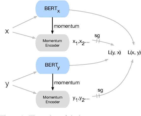 Figure 1 for Aligning Cross-lingual Sentence Representations with Dual Momentum Contrast