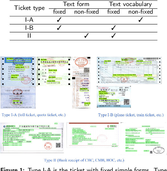 Figure 1 for Research on Fast Text Recognition Method for Financial Ticket Image