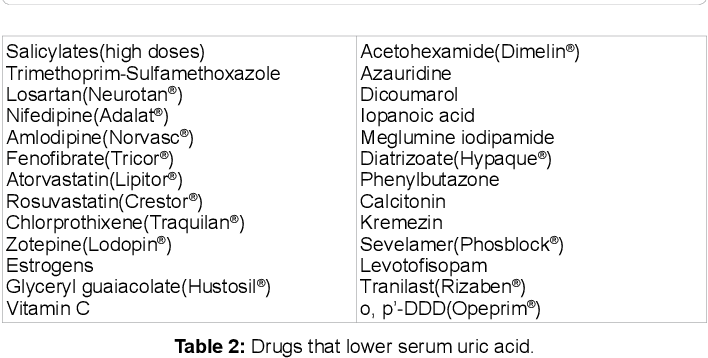 Table 2 from Effects on Uric Acid Metabolism of the Drugs except the