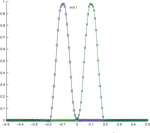 Solving partial differential equation by using multiquadric quasi