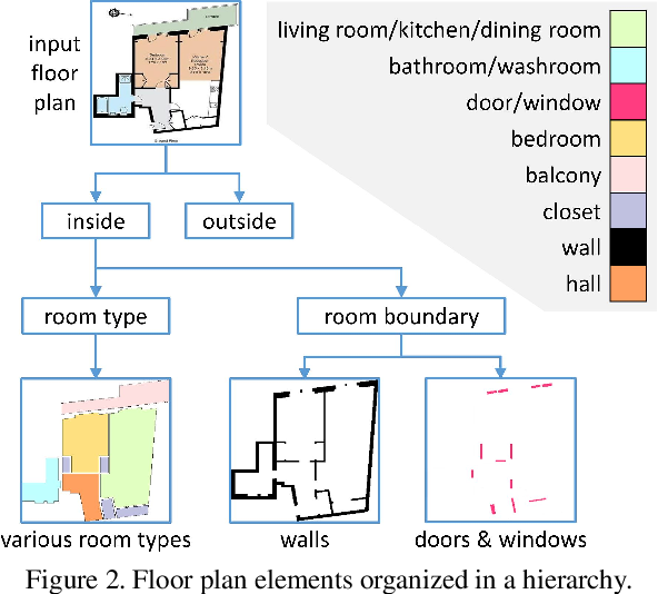 Figure 3 for Deep Floor Plan Recognition Using a Multi-Task Network with Room-Boundary-Guided Attention