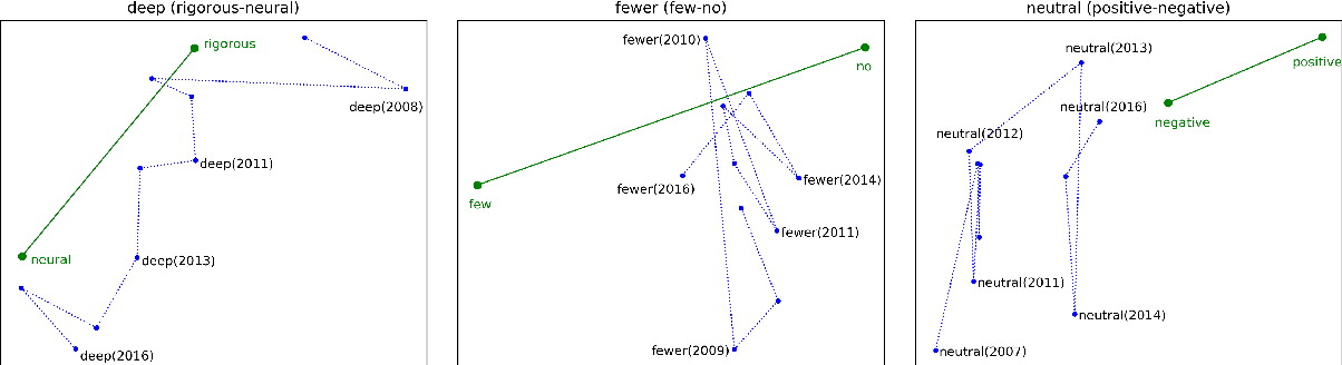 Figure 1 for Semantic coordinates analysis reveals language changes in the AI field