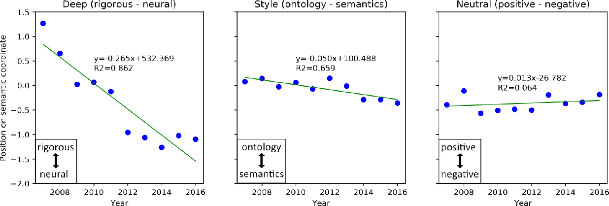 Figure 3 for Semantic coordinates analysis reveals language changes in the AI field