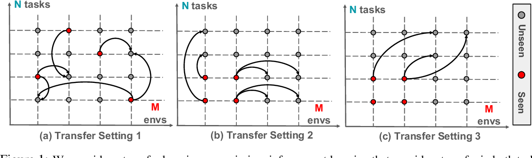 Figure 1 for Synthesized Policies for Transfer and Adaptation across Tasks and Environments