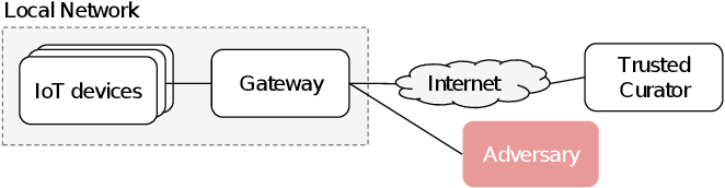 Figure 2 for Federated Intrusion Detection for IoT with Heterogeneous Cohort Privacy