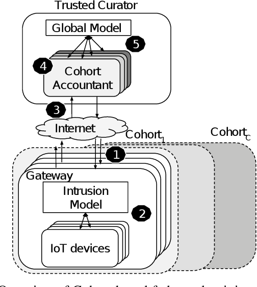 Figure 3 for Federated Intrusion Detection for IoT with Heterogeneous Cohort Privacy