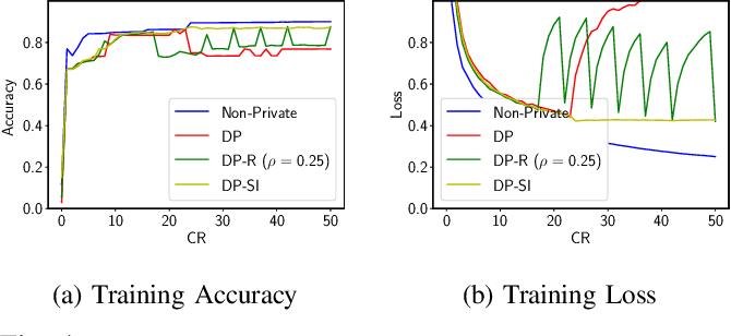Figure 4 for Federated Intrusion Detection for IoT with Heterogeneous Cohort Privacy