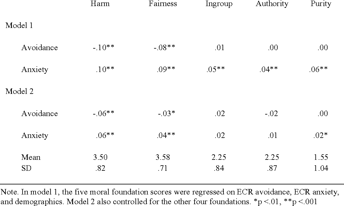 Table 2 from The Moral Compass of Insecurity Anxious and Avoidant