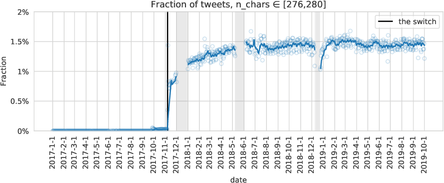 Figure 4 for Adoption of Twitter's New Length Limit: Is 280 the New 140?