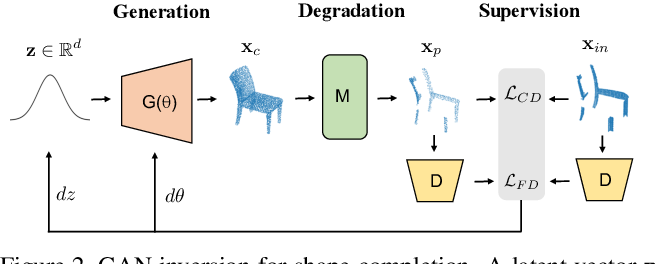 Figure 3 for Unsupervised 3D Shape Completion through GAN Inversion