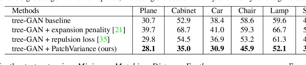 Figure 2 for Unsupervised 3D Shape Completion through GAN Inversion