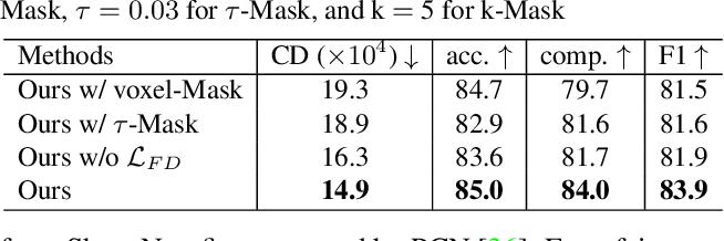 Figure 4 for Unsupervised 3D Shape Completion through GAN Inversion