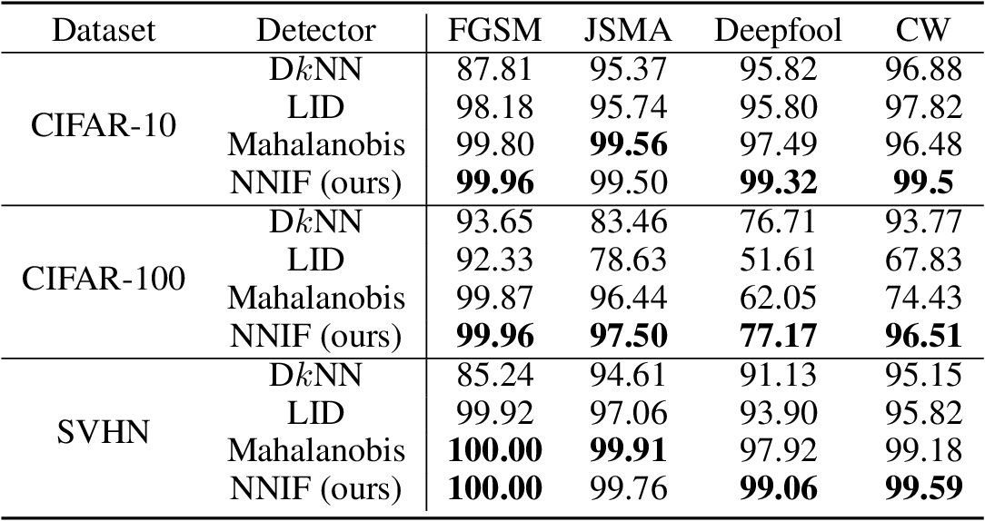 Figure 2 for Detecting Adversarial Samples Using Influence Functions and Nearest Neighbors