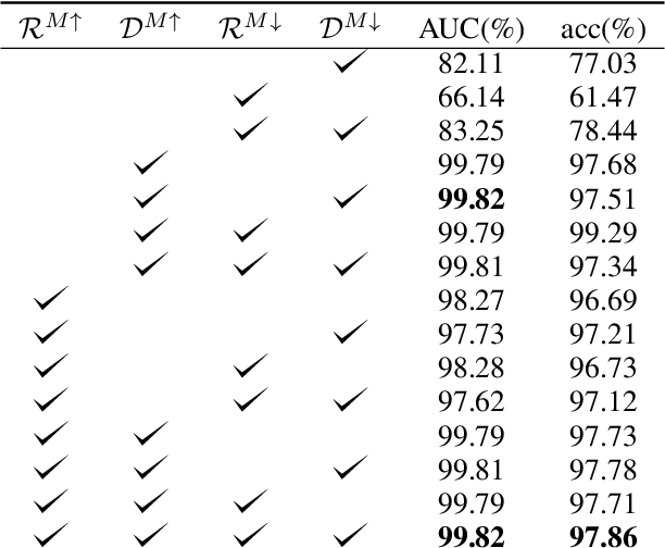 Figure 4 for Detecting Adversarial Samples Using Influence Functions and Nearest Neighbors