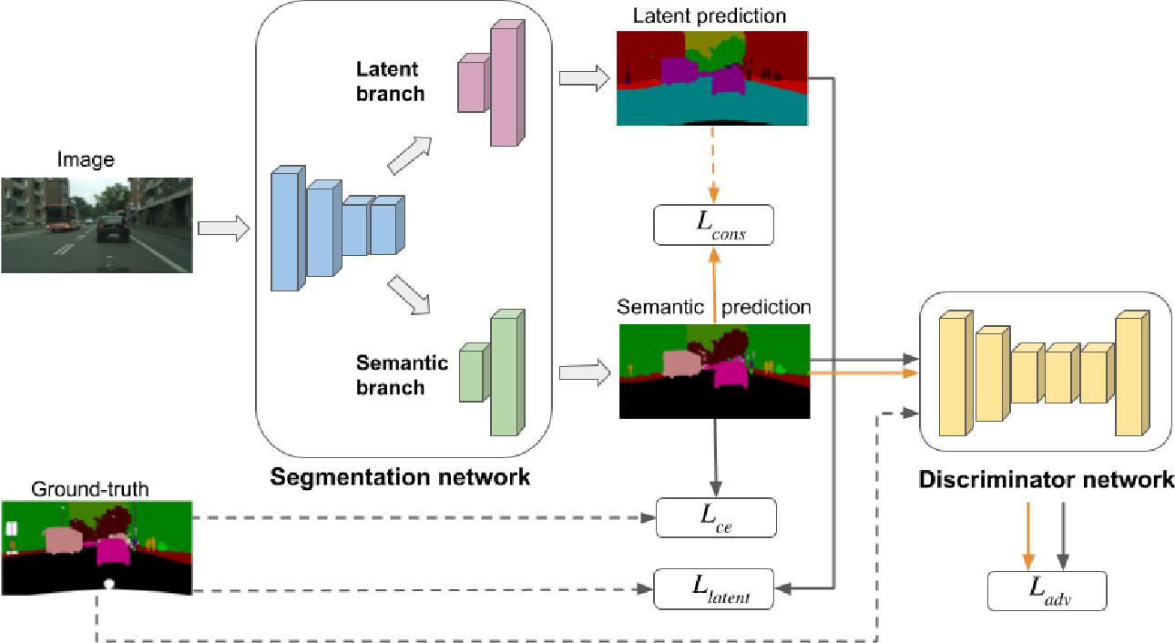 Figure 3 for Discovering Latent Classes for Semi-Supervised Semantic Segmentation