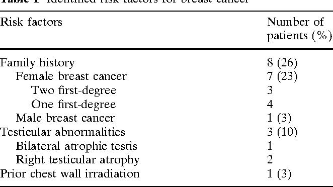 Node postive breast cancer cmf