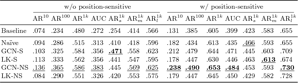 Figure 4 for Toward Scale-Invariance and Position-Sensitive Region Proposal Networks