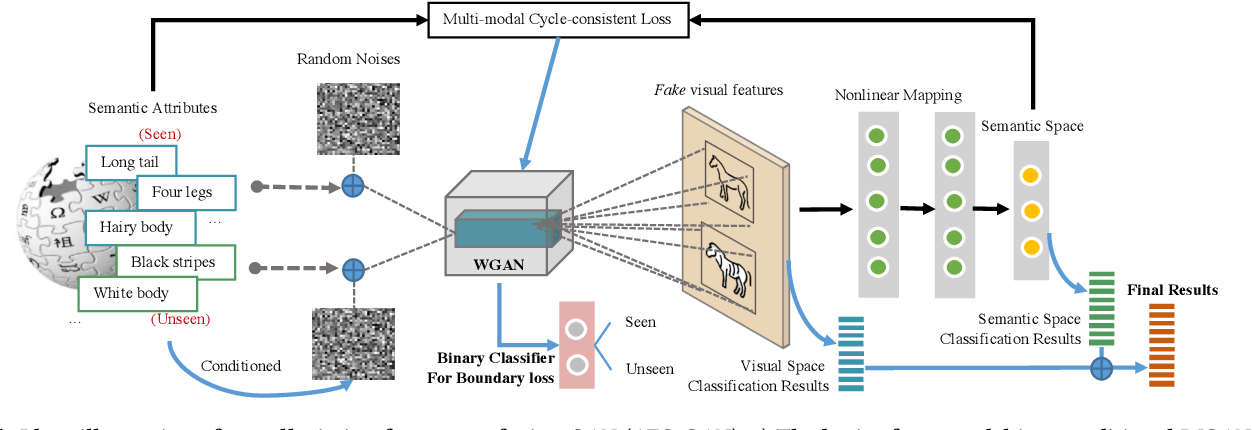 Figure 1 for Alleviating Feature Confusion for Generative Zero-shot Learning