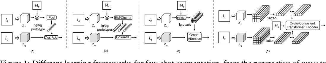 Figure 1 for Few-Shot Segmentation via Cycle-Consistent Transformer